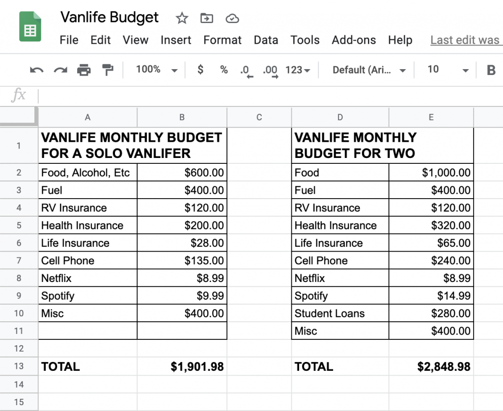 Infographic: Breakdown of a monthly budget for a solo vanlifer, side by side with a vanlife monthly budget for a couple